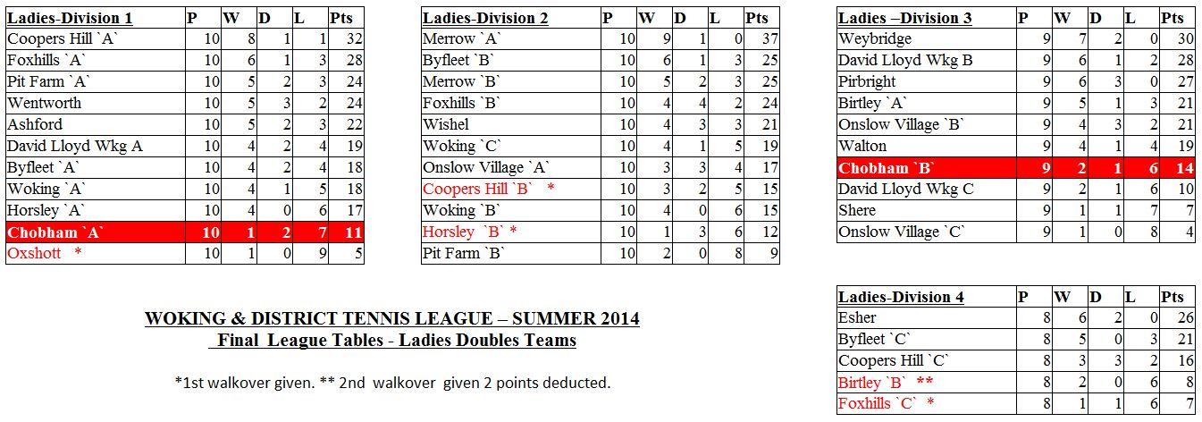 Tables Ladies Summer 14