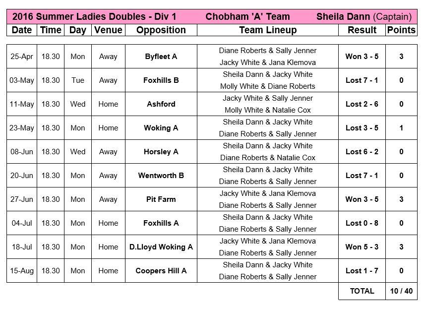 League Ladies A2s 2016