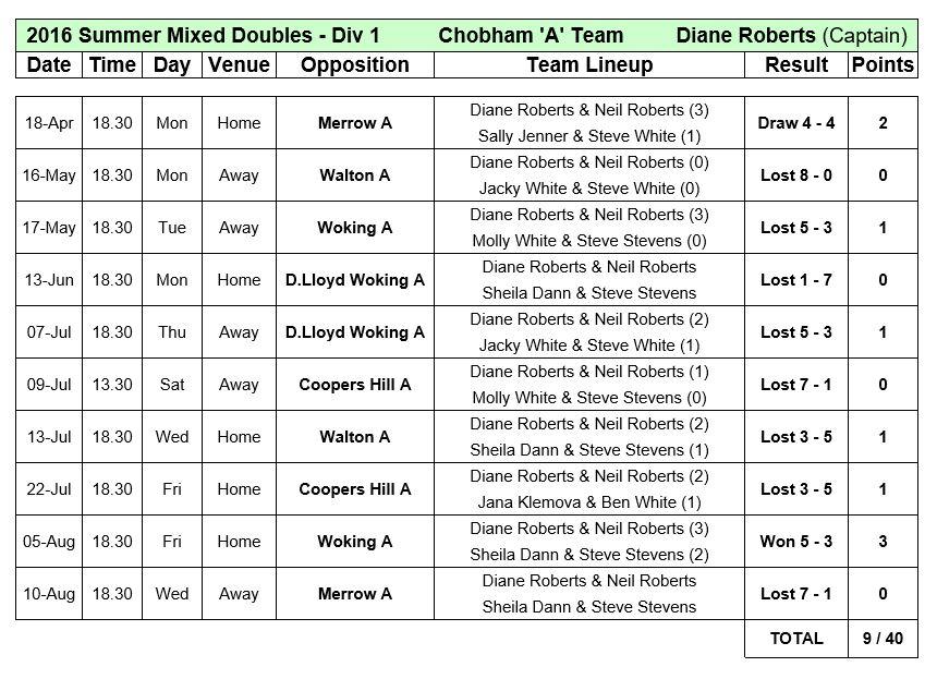 League Mixed A3s 2016